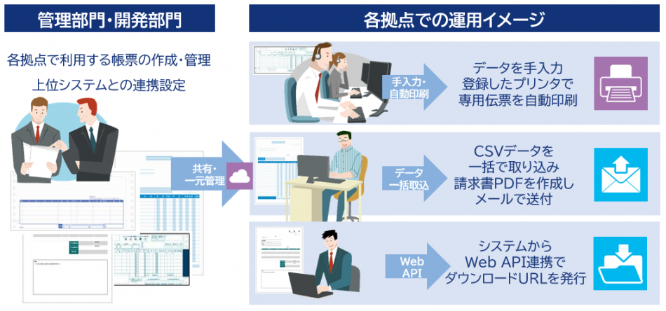 LinkPrint CLOUD製品詳細2