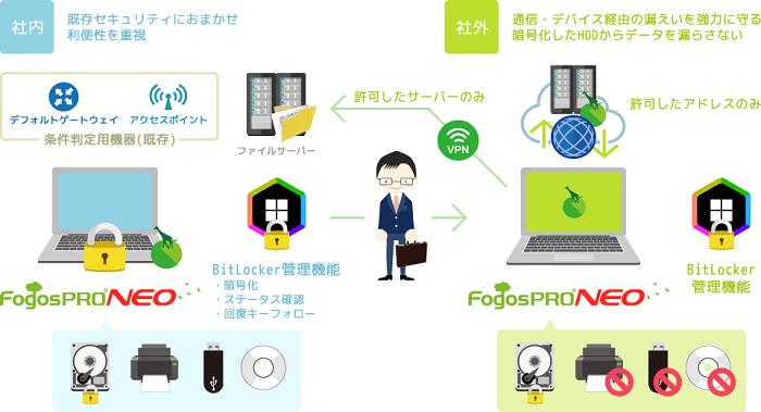 FogosPRO NEO製品詳細2
