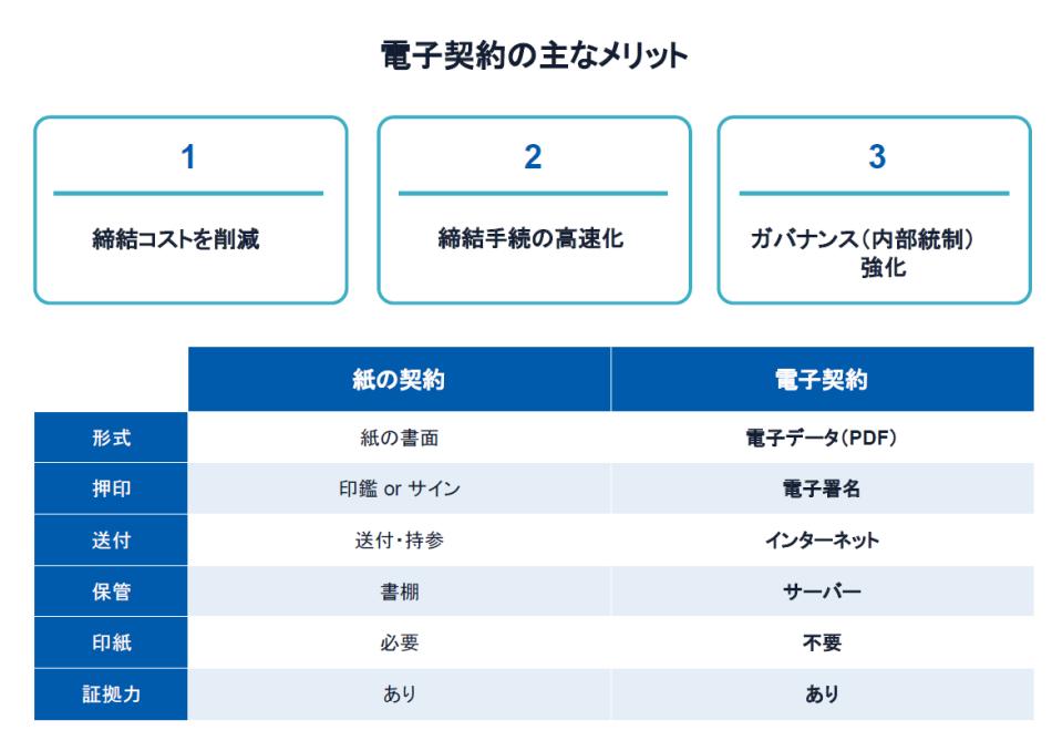 電子印鑑GMOサイン製品詳細1