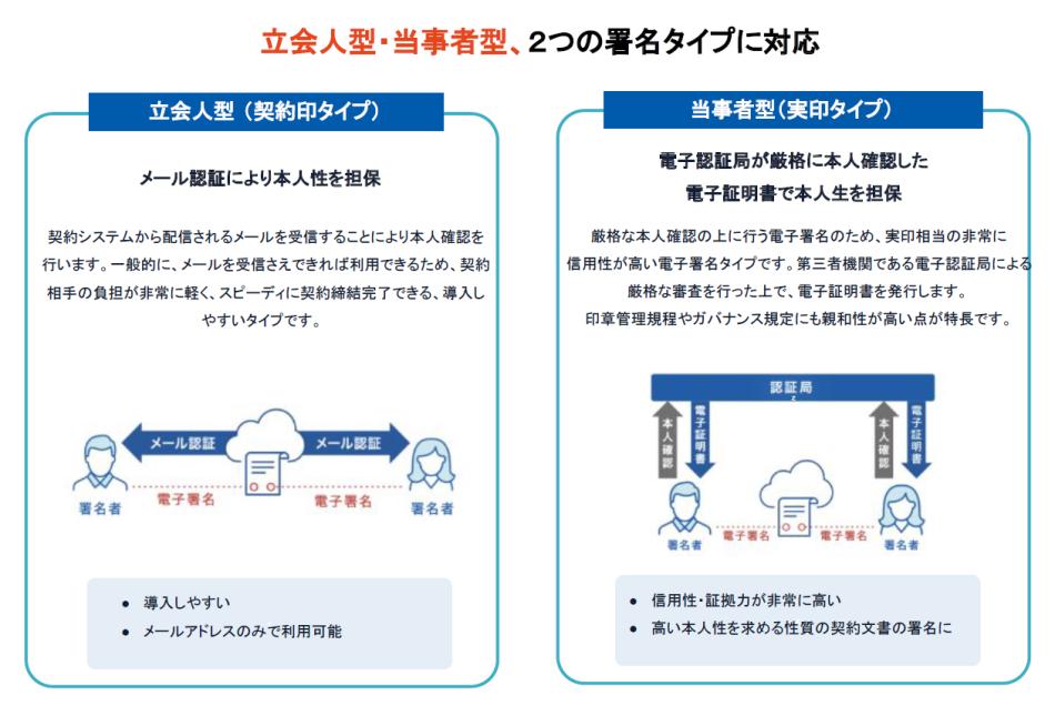 GMO電子印鑑Agree製品詳細2