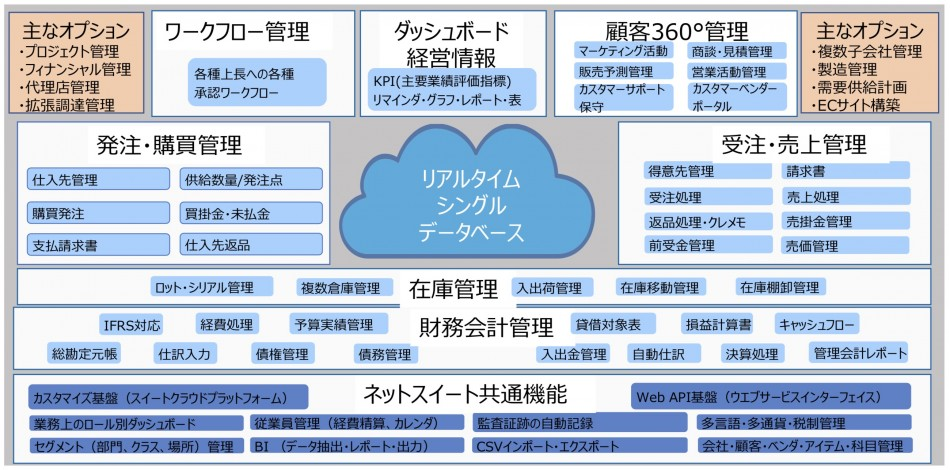 「NetSuite」製品詳細2