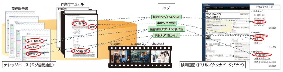 Accela製品詳細2