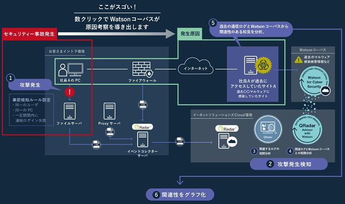 QRadar Advisor with Watson製品詳細1