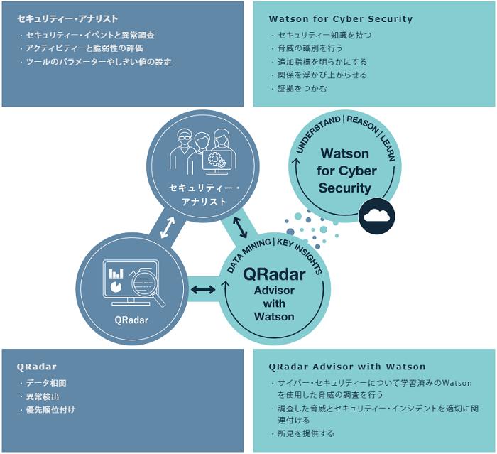 Magic Insight for QRadar(SIEM)+QAW製品詳細3