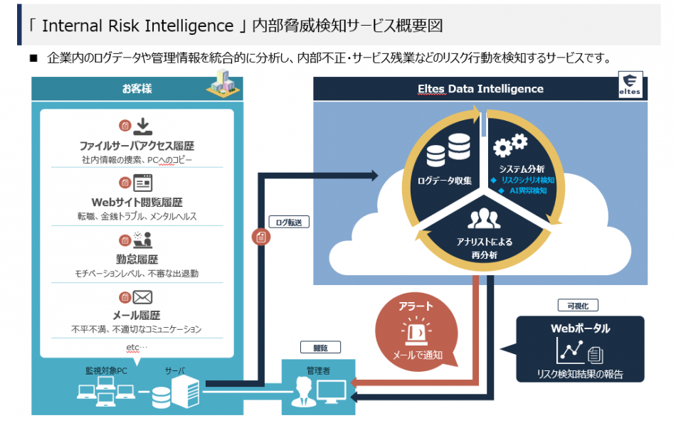 Internal Risk Intelligence製品詳細3