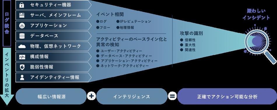 Magic Insight for QRadar(SIEM)+QAW製品詳細2
