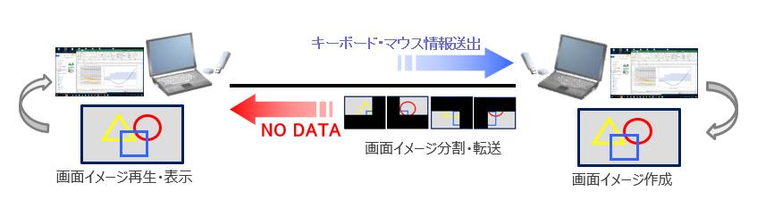 Platform V System製品詳細2