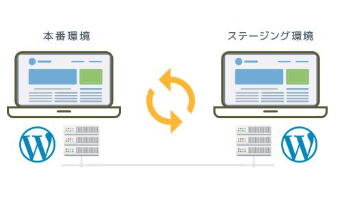 フューチャーウェブ プロ/VPS製品詳細2