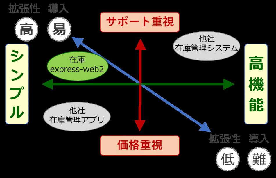 在庫express-web2製品詳細1