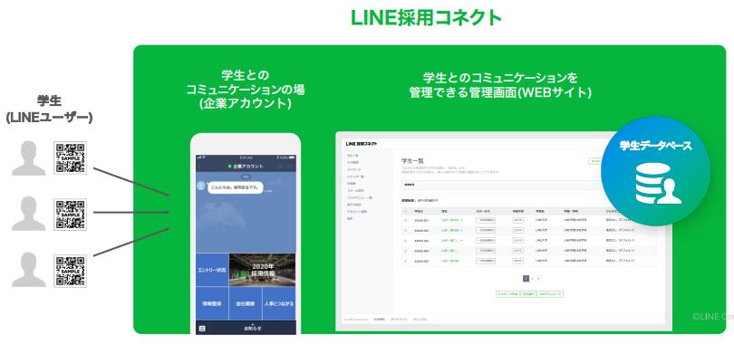 LINE採用コネクト製品詳細1
