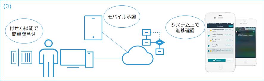 AI活用クラウド型請求書処理効率化ソリューション製品詳細3