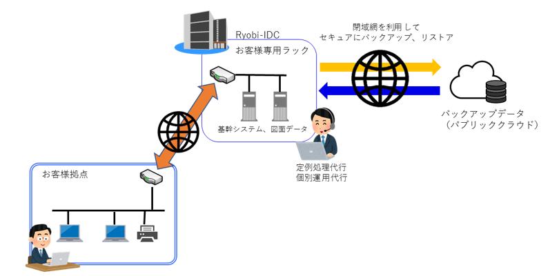 「最適なクラウド環境をご提供!ハイブリット型クラウドサービス」製品詳細2