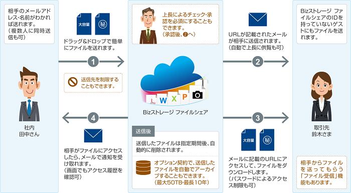 Bizストレージ ファイルシェア製品詳細2