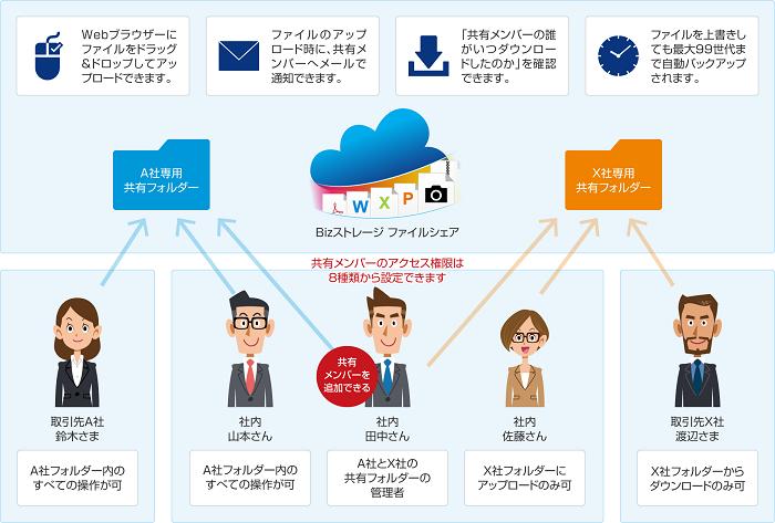 Bizストレージ ファイルシェア/おトクなWeb申込みあり製品詳細2