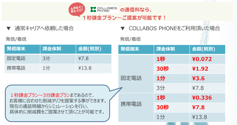 COLLABOS PHONE製品詳細3