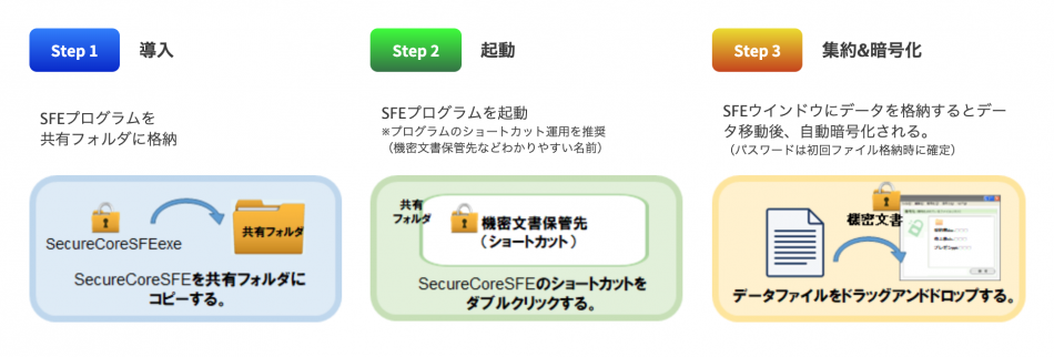SecureCoreSFE製品詳細1