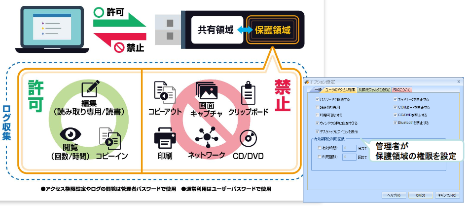 SecureCoreFDC製品詳細1