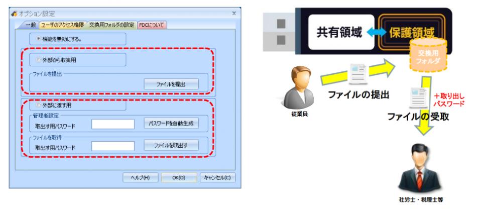SecureCoreFDC製品詳細2