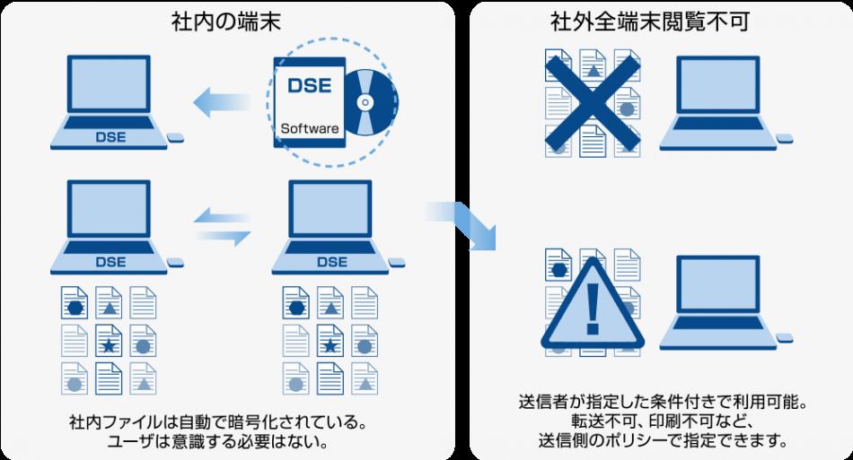 SecureCoreDSE製品詳細1