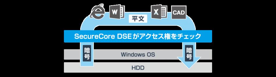 SecureCoreDSE製品詳細2