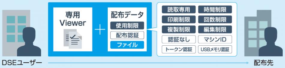 SecureCoreDSE製品詳細3