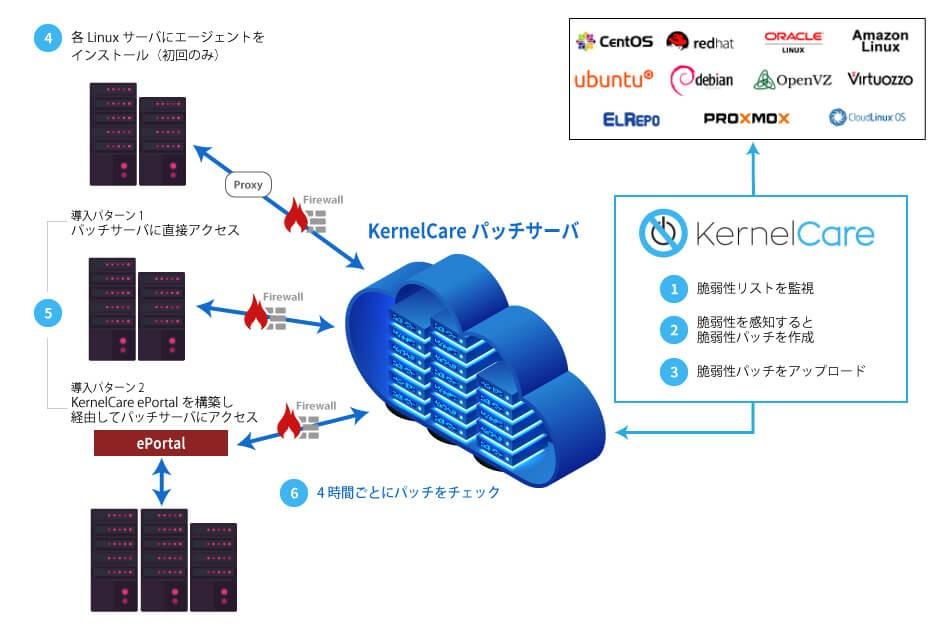 KernelCare製品詳細1