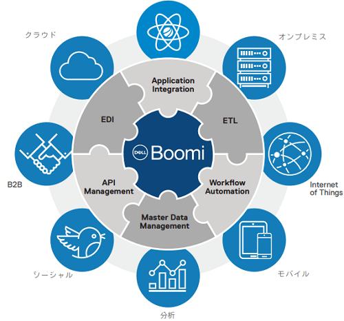 Boomi製品詳細2