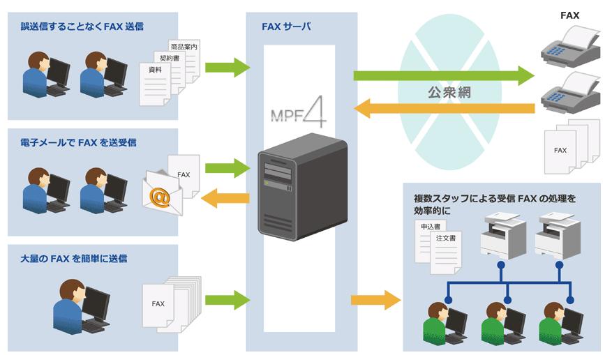 MultiPortFAX 4 Pro.製品詳細1
