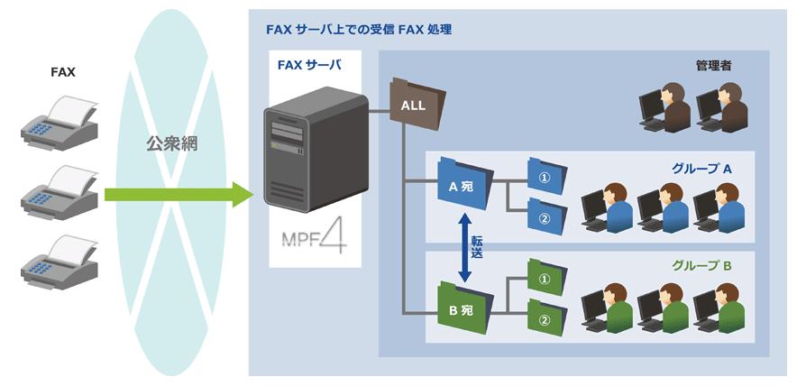 MultiPortFAX 4 Pro.製品詳細2