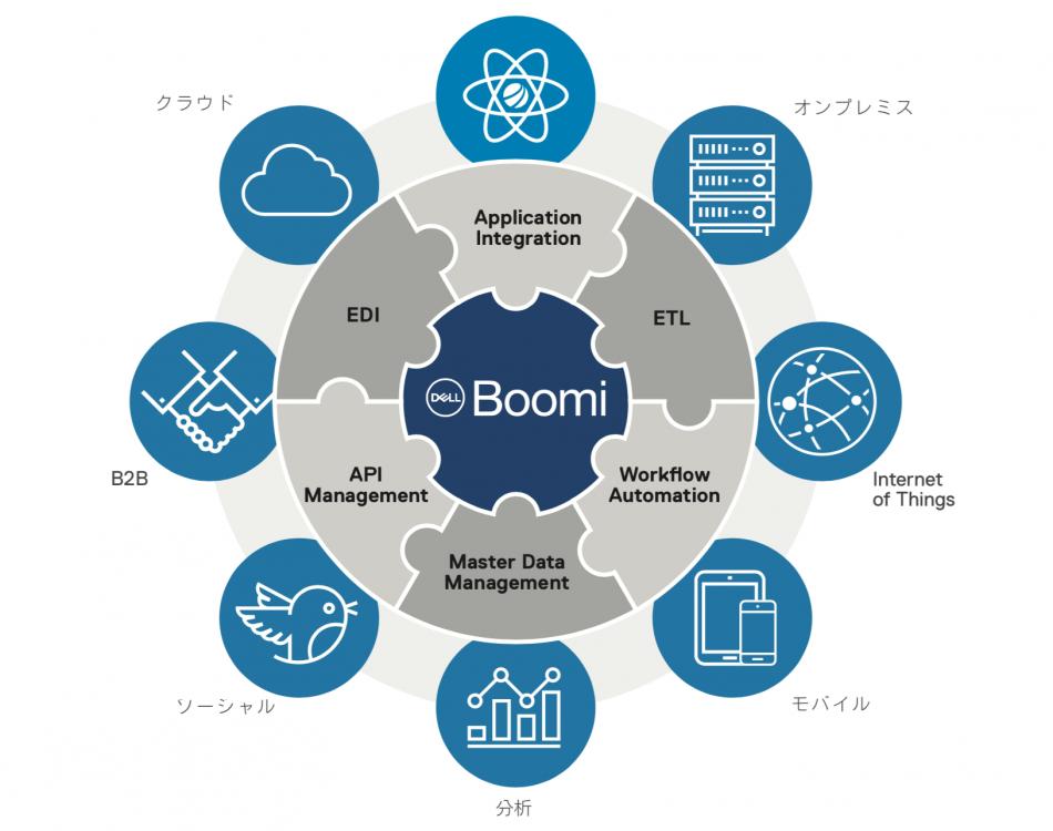 Boomi製品詳細1