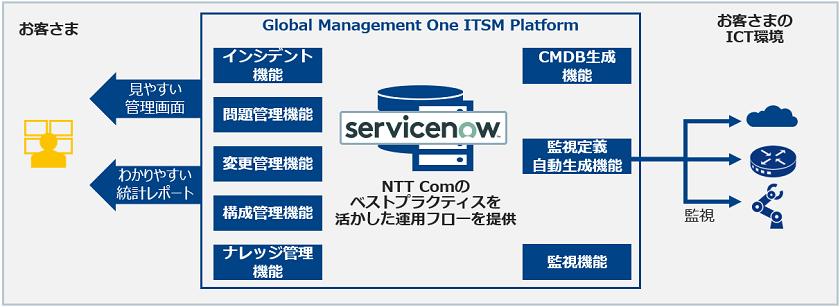 Global Management One ITSM Platform製品詳細2