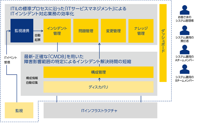 Global Management One ITSM Platform製品詳細1