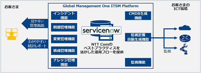 Global Management One ITSM Platform製品詳細2