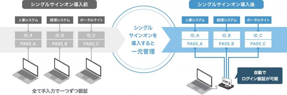 SmartSESAME PCログオン(シングルサインオン)製品詳細3
