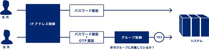 SeciossLink製品詳細2