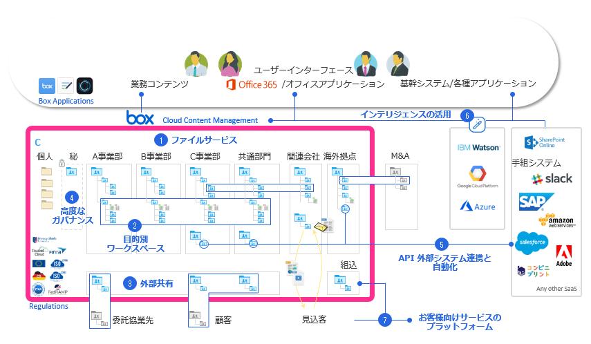 Box/Box over VPN製品詳細1