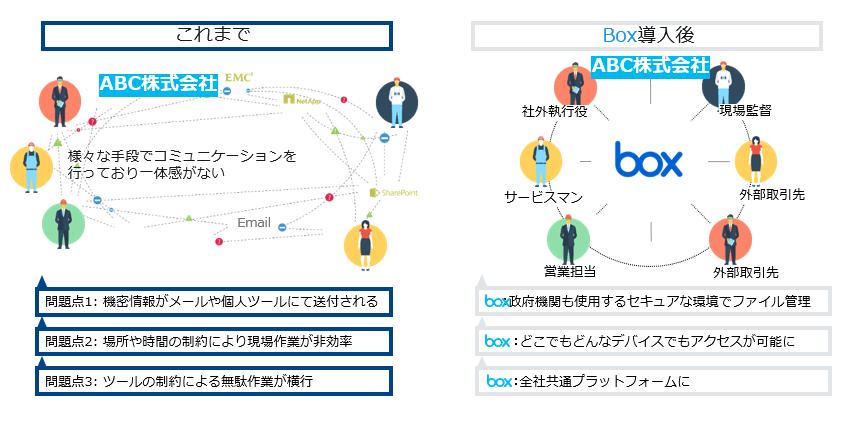 Box/Box over VPN製品詳細2