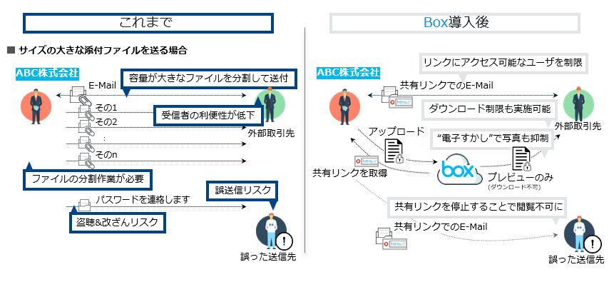 Box/Box over VPN製品詳細3