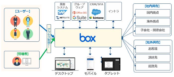 Box お得なプラン有製品詳細1