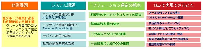 Box お得なプラン有製品詳細2