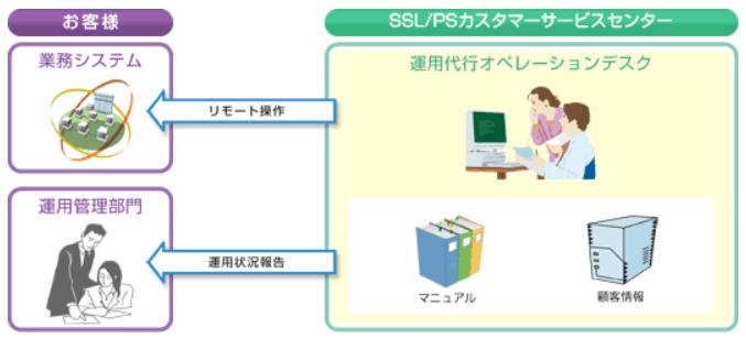 システム運用監視サービス製品詳細3