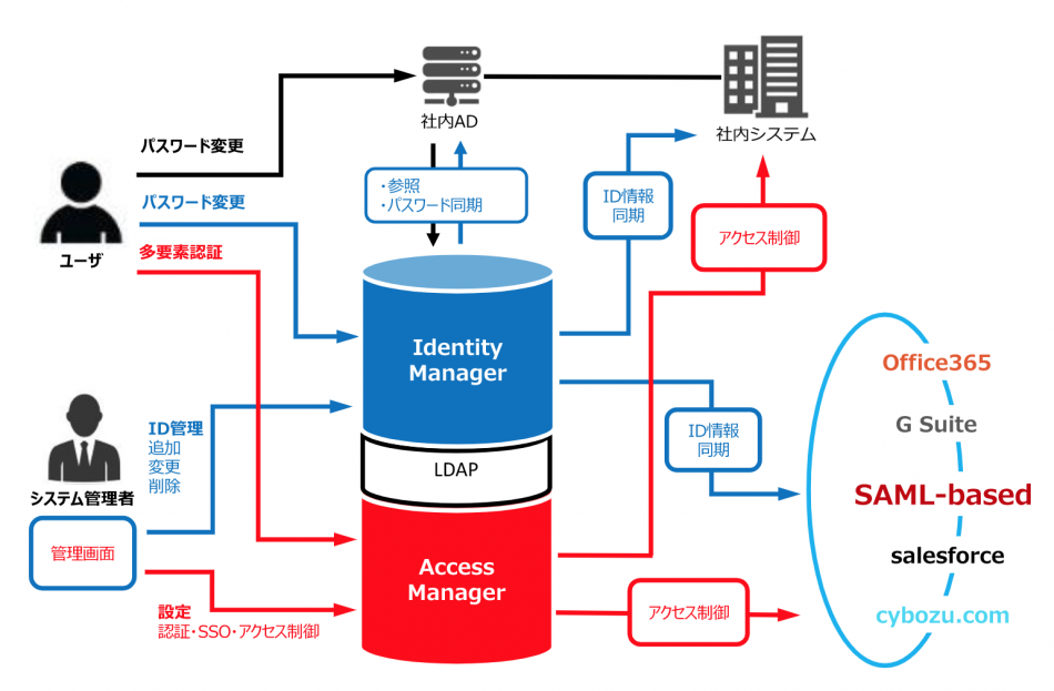 Secioss Identity Manager Enterprise製品詳細1