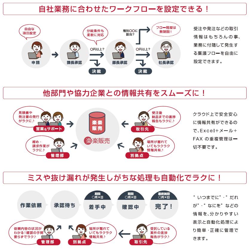 楽楽販売製品詳細2