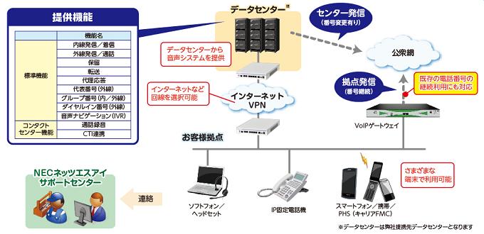 音声クラウドサービス VoiceConnect製品詳細2