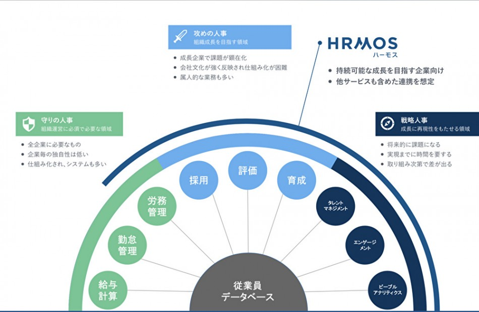 HRMOS CORE製品詳細1