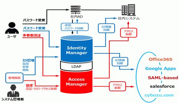 Secioss Access Manager Enterprise製品詳細1