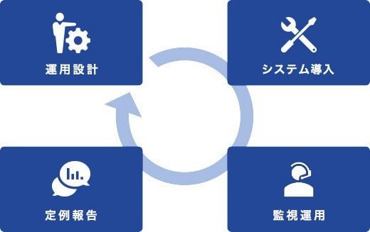 次世代MSPサービス「SAMS」製品詳細3