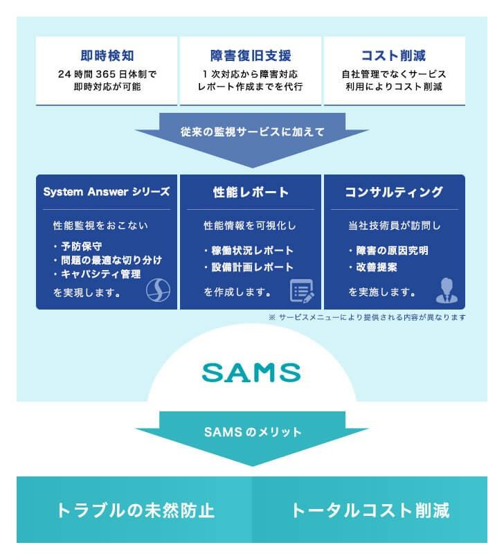 次世代MSPサービス「SAMS」製品詳細1