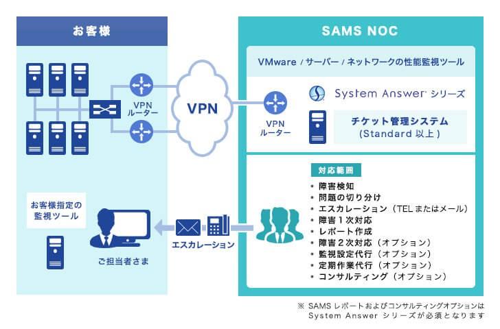 次世代MSPサービス「SAMS」製品詳細2