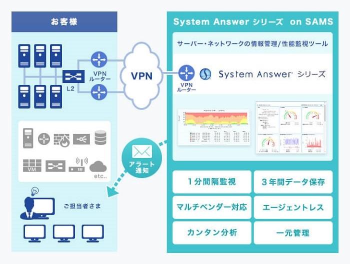 クラウド型性能監視サービス「on SAMS」製品詳細1